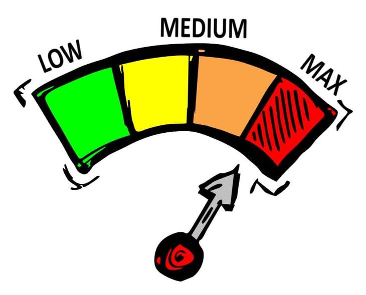 high performance indicators